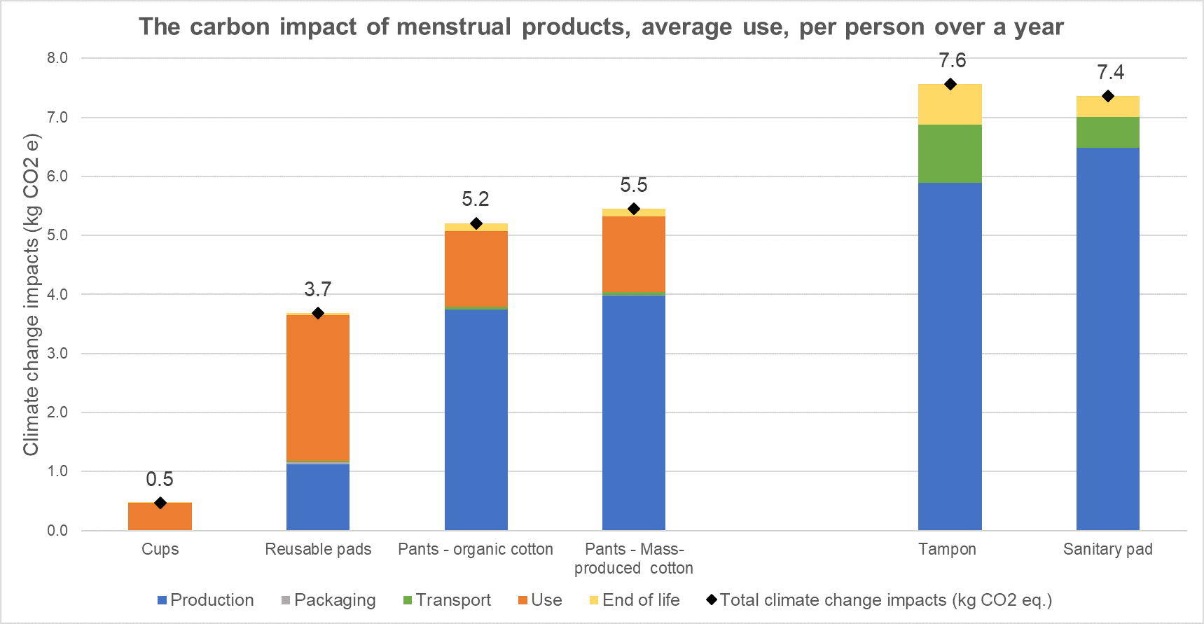 Carbon impacts of menstrual products graph